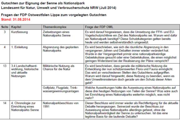 Fragen der FDP Ostwestfalen Lippe zum vorgelegten Gutachten