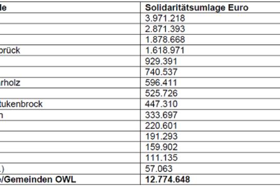 Städte und Gemeinden aus dem Regierungsbezirk sollen in 2015 insgesamt 12.774.648 Euro zahlen